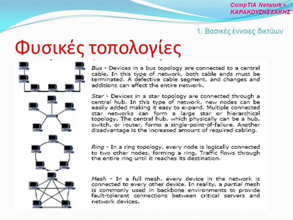 Φυσικές τοπολογίες 1. Βασικές έννοιες δικτύων CompTIA Network +