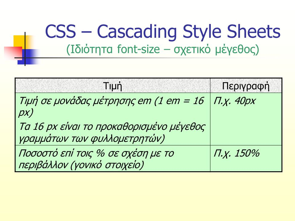 CSS – Cascading Style Sheets (Ιδιότητα font-size – σχετικό μέγεθος)