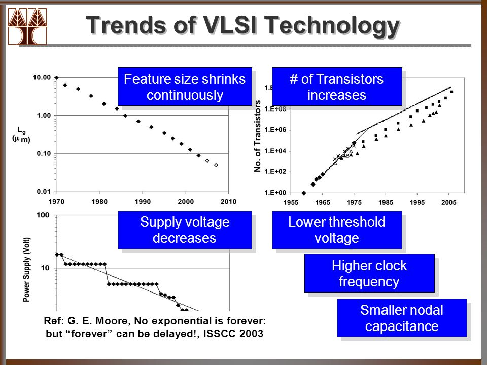 Trends of VLSI Technology