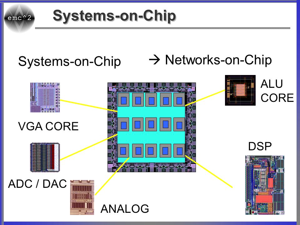 Systems-on-Chip  Networks-on-Chip Systems-on-Chip ALU CORE VGA CORE