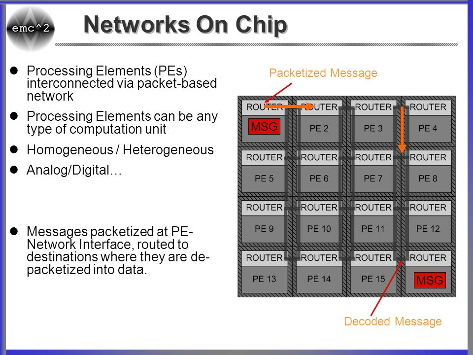 Networks On Chip Processing Elements (PEs) interconnected via packet-based network. Processing Elements can be any type of computation unit.