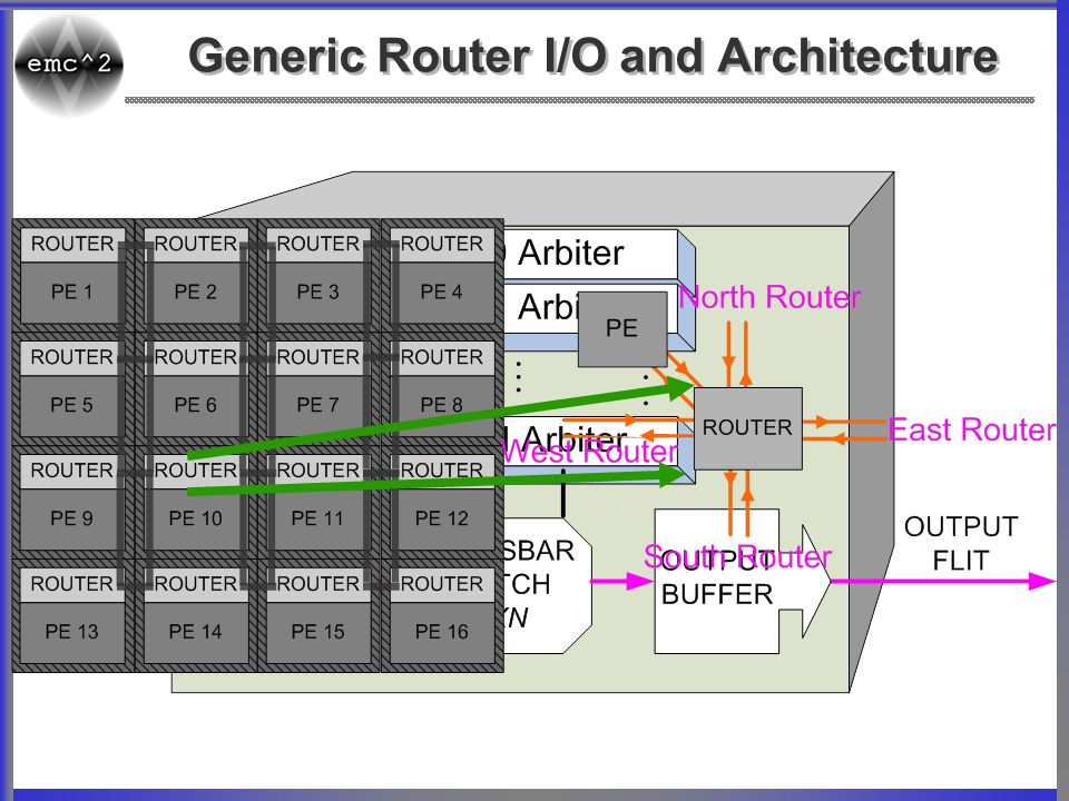 Generic Router I/O and Architecture