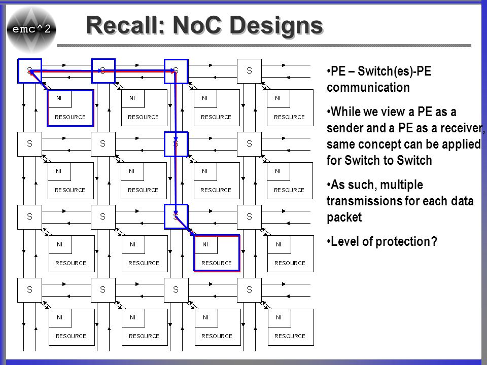 Recall: NoC Designs PE – Switch(es)-PE communication