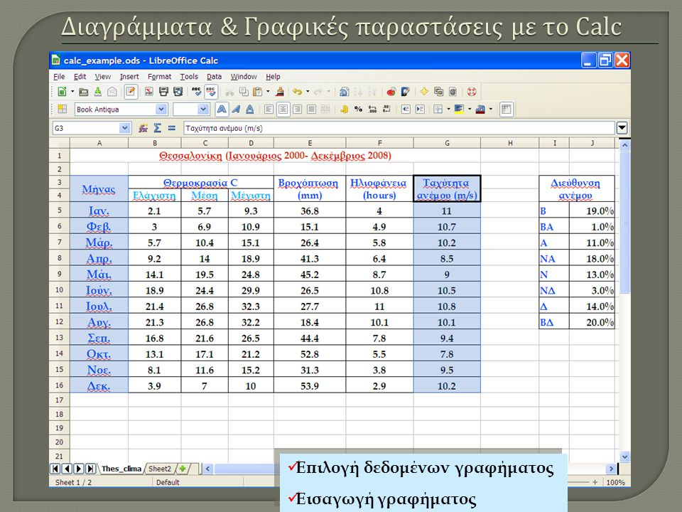 Διαγράμματα & Γραφικές παραστάσεις με το Calc