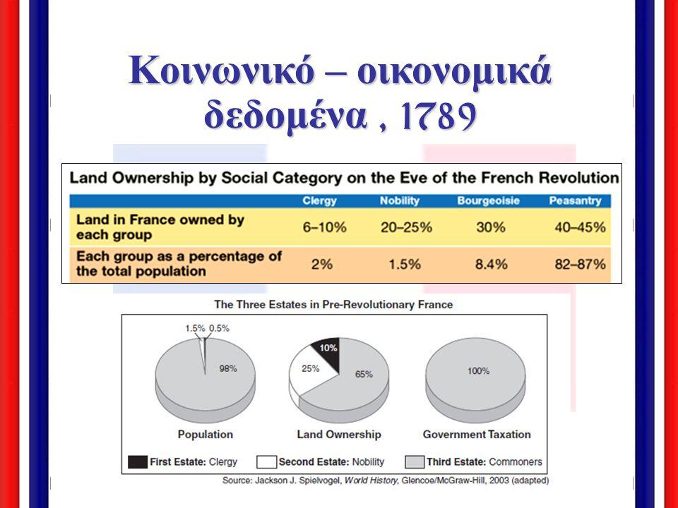 Κοινωνικό – οικονομικά δεδομένα , 1789