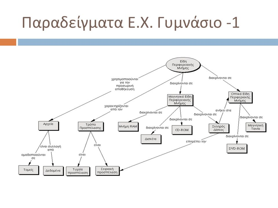 Παραδείγματα Ε.Χ. Γυμνάσιο -1