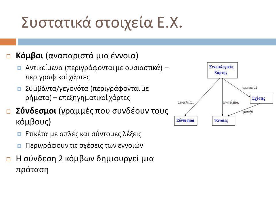 Συστατικά στοιχεία Ε.X. Κόμβοι (αναπαριστά μια έννοια)