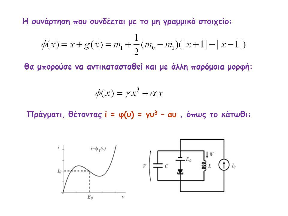 H συνάρτηση που συνδέεται με το μη γραμμικό στοιχείο: