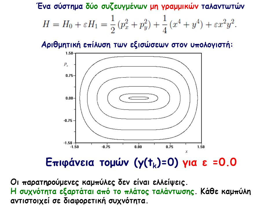 Eπιφάνεια τομών (y(tk)=0) για ε =0.0