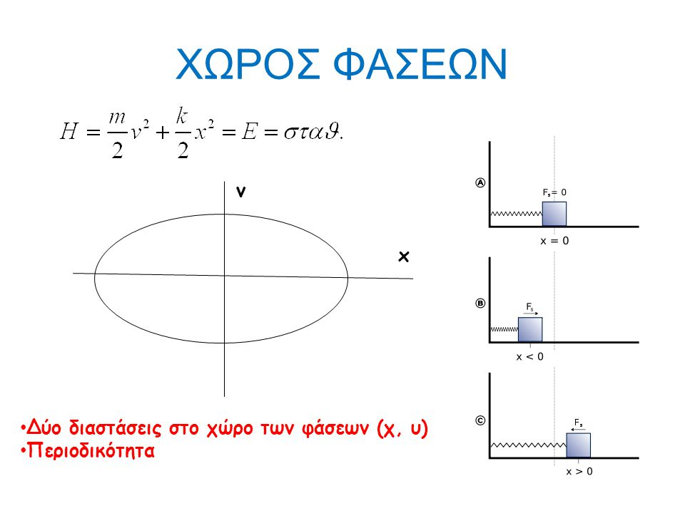 ΧΩΡΟΣ ΦΑΣΕΩΝ v x Δύο διαστάσεις στο χώρο των φάσεων (χ, υ)