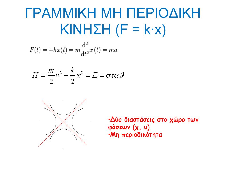ΓΡΑΜΜΙΚΗ ΜΗ ΠΕΡΙΟΔΙΚΗ ΚΙΝΗΣΗ (F = k·x)