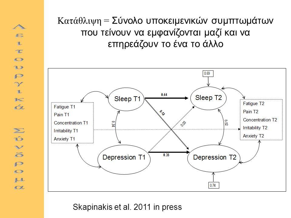 Kατάθλιψη = Σύνολο υποκειμενικών συμπτωμάτων που τείνουν να εμφανίζονται μαζί και να επηρεάζουν το ένα το άλλο