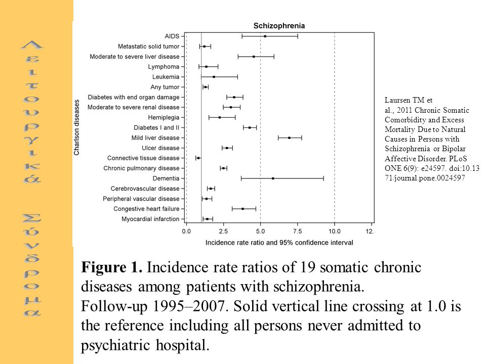 Laursen TM et al., 2011 Chronic Somatic Comorbidity and Excess Mortality Due to Natural Causes in Persons with Schizophrenia or Bipolar Affective Disorder. PLoS ONE 6(9): e24597. doi:10.1371/journal.pone.0024597