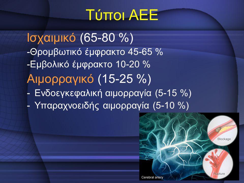Τύποι ΑΕΕ Αιμορραγικό (15-25 %) Ισχαιμικό (65-80 %)