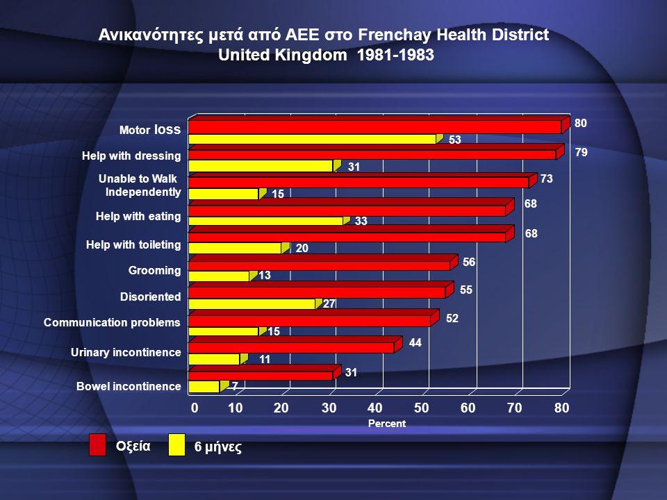 Ανικανότητες μετά από ΑΕΕ στο Frenchay Health District