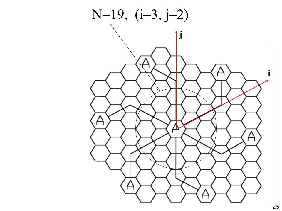 Ν=19, (i=3, j=2) j i