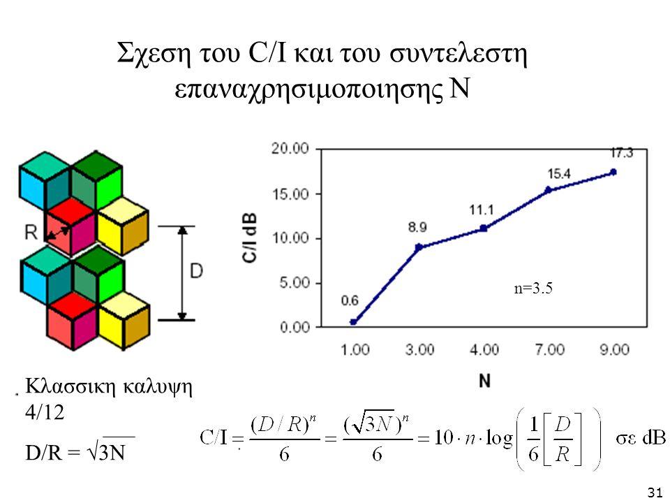 Σχεση του C/I και του συντελεστη επαναχρησιμοποιησης Ν