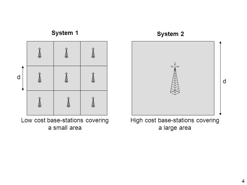 Low cost base-stations covering a small area