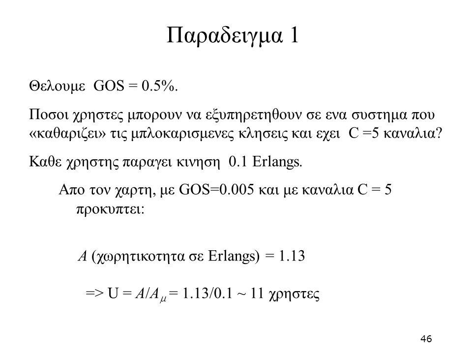 Παραδειγμα 1 Θελουμε GOS = 0.5%.