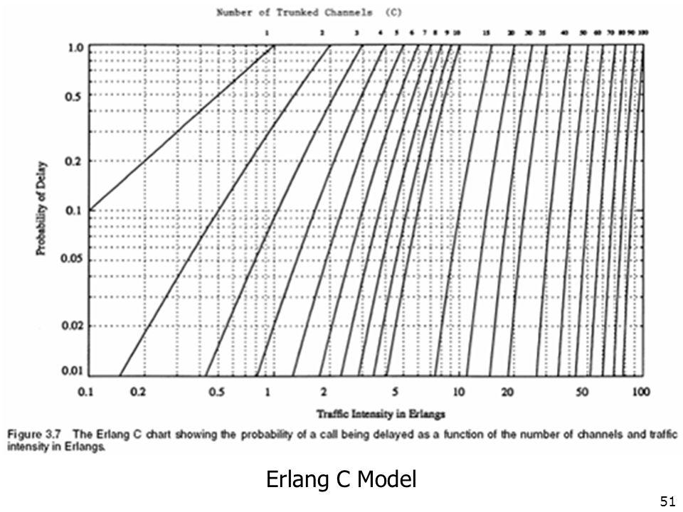 Erlang C Model