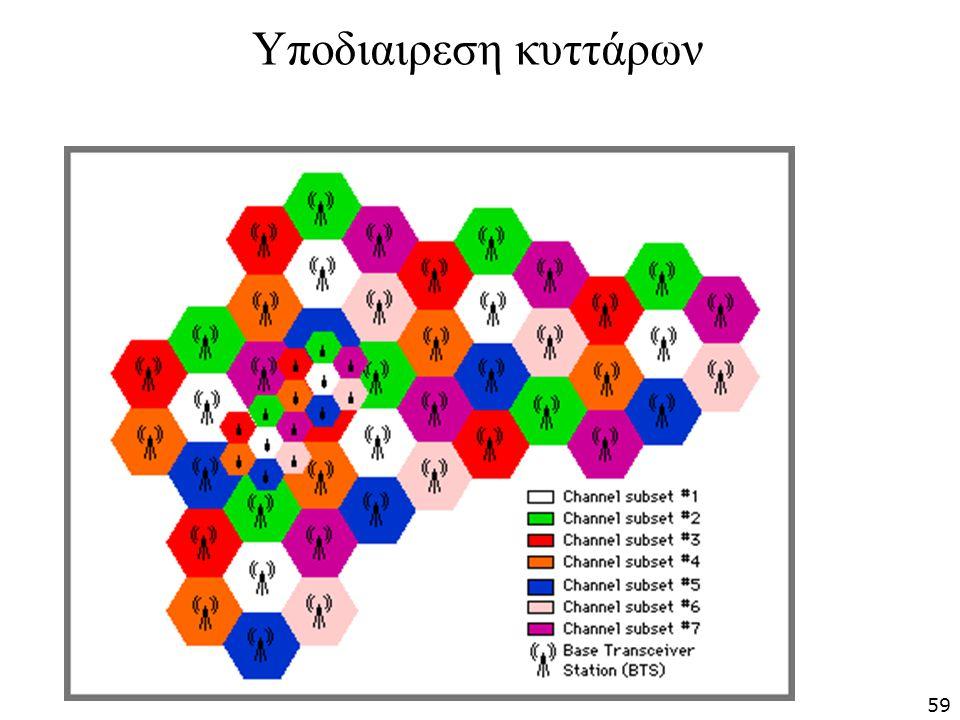 Υποδιαιρεση κυττάρων