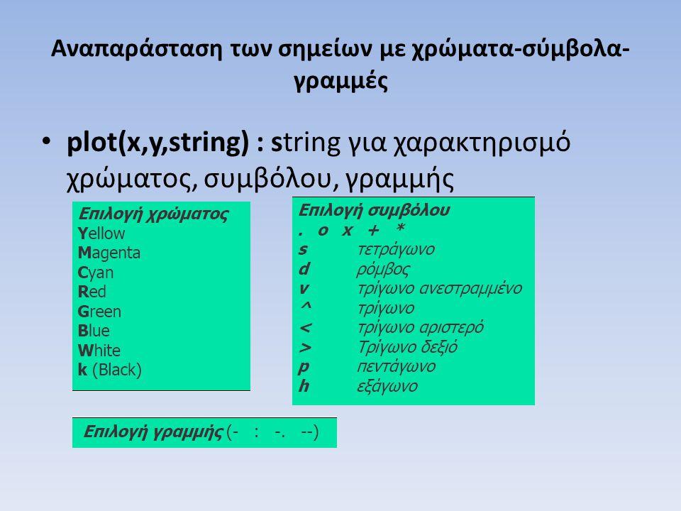 Αναπαράσταση των σημείων με χρώματα-σύμβολα- γραμμές