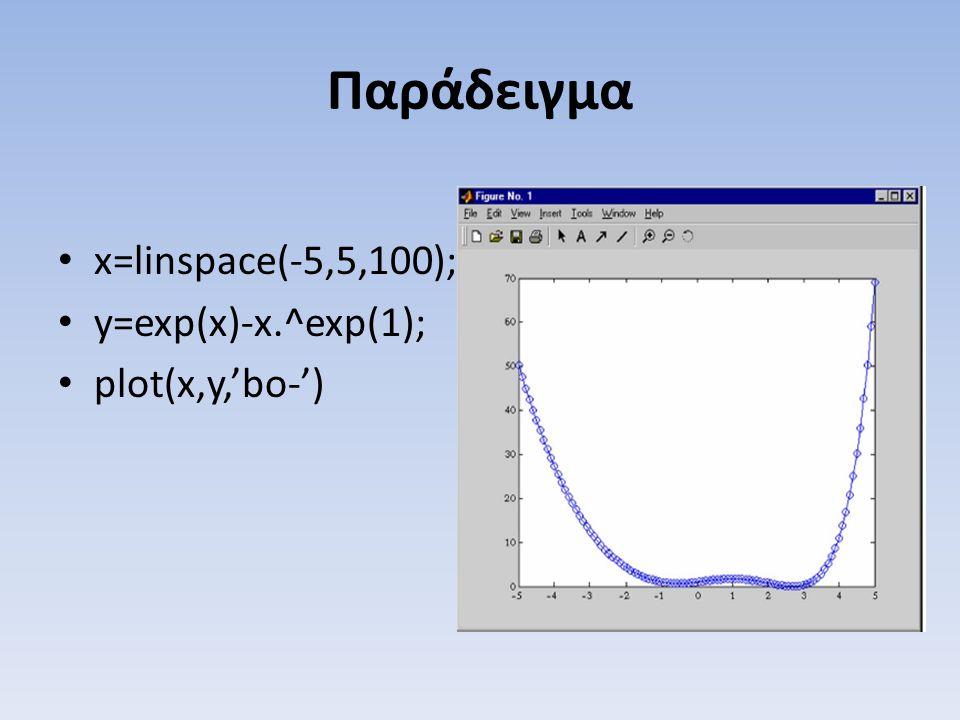 Παράδειγμα x=linspace(-5,5,100); y=exp(x)-x.^exp(1); plot(x,y,'bo-')