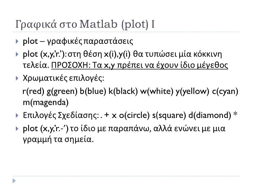 Γραφικά στο Matlab (plot) Ι