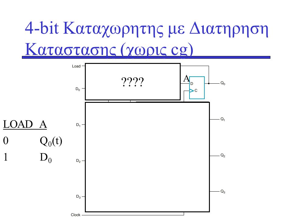 4-bit Καταχωρητης με Διατηρηση Καταστασης (χωρις cg)