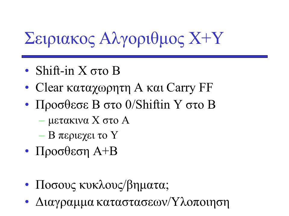 Σειριακος Αλγοριθμος X+Y