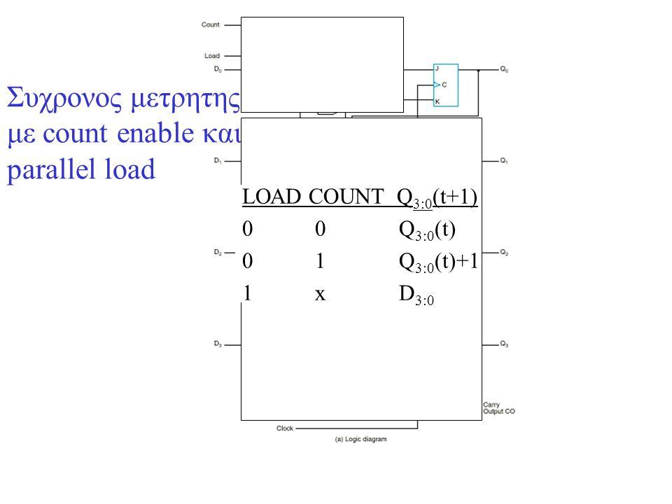 Συχρονος μετρητης με count enable και parallel load