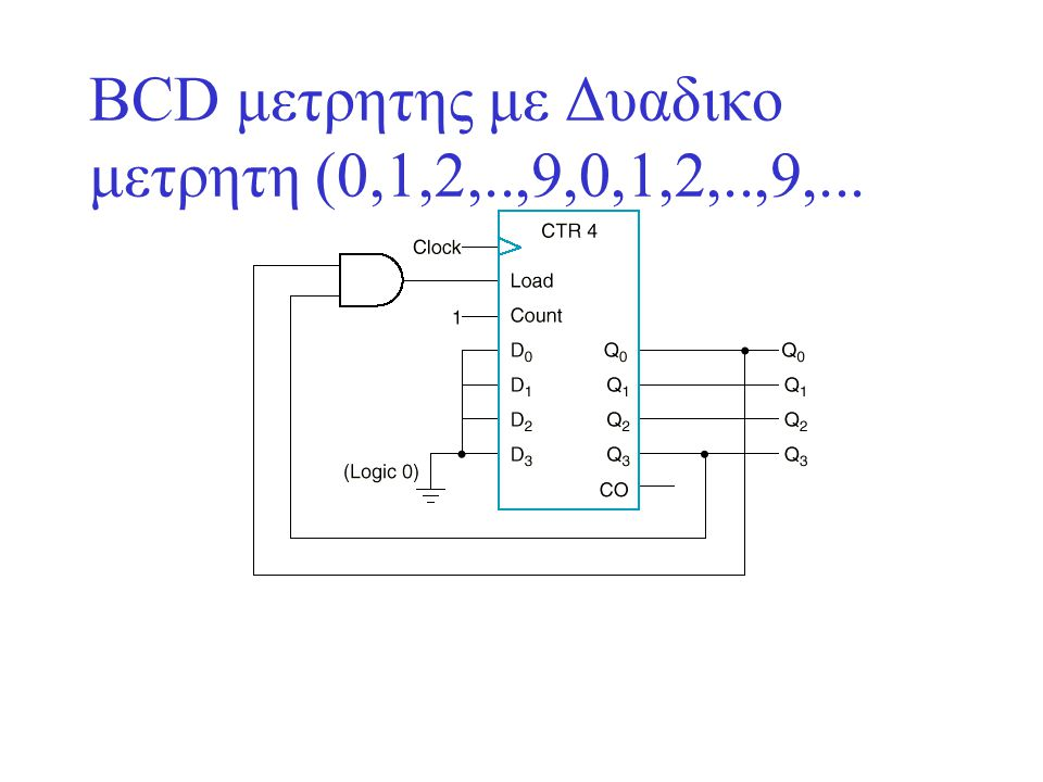 ΒCD μετρητης με Δυαδικο μετρητη (0,1,2,..,9,0,1,2,..,9,...