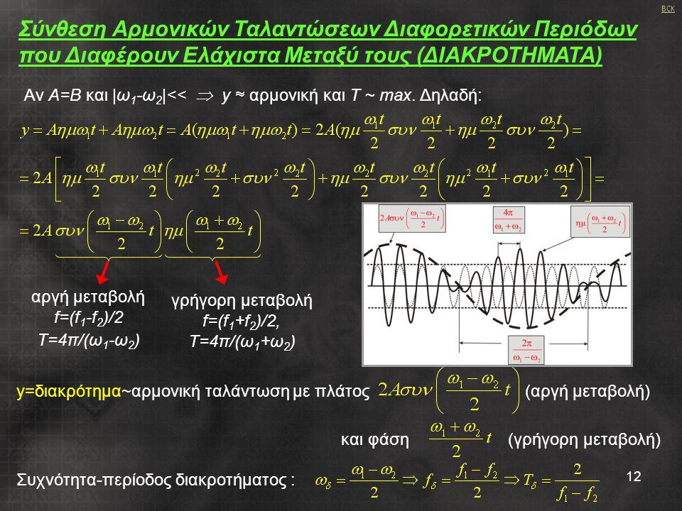 αργή μεταβολή f=(f1-f2)/2