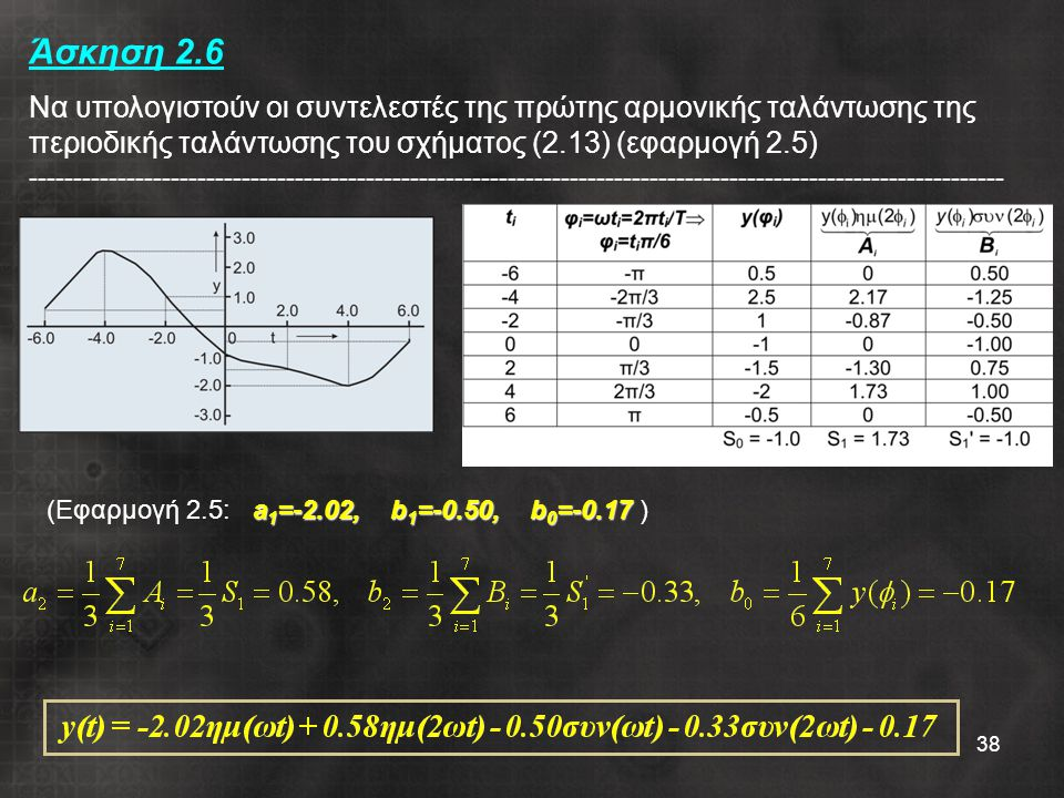 Άσκηση 2.6 Να υπολογιστούν οι συντελεστές της πρώτης αρμονικής ταλάντωσης της περιοδικής ταλάντωσης του σχήματος (2.13) (εφαρμογή 2.5) --------------------------------------------------------------------------------------------------------------