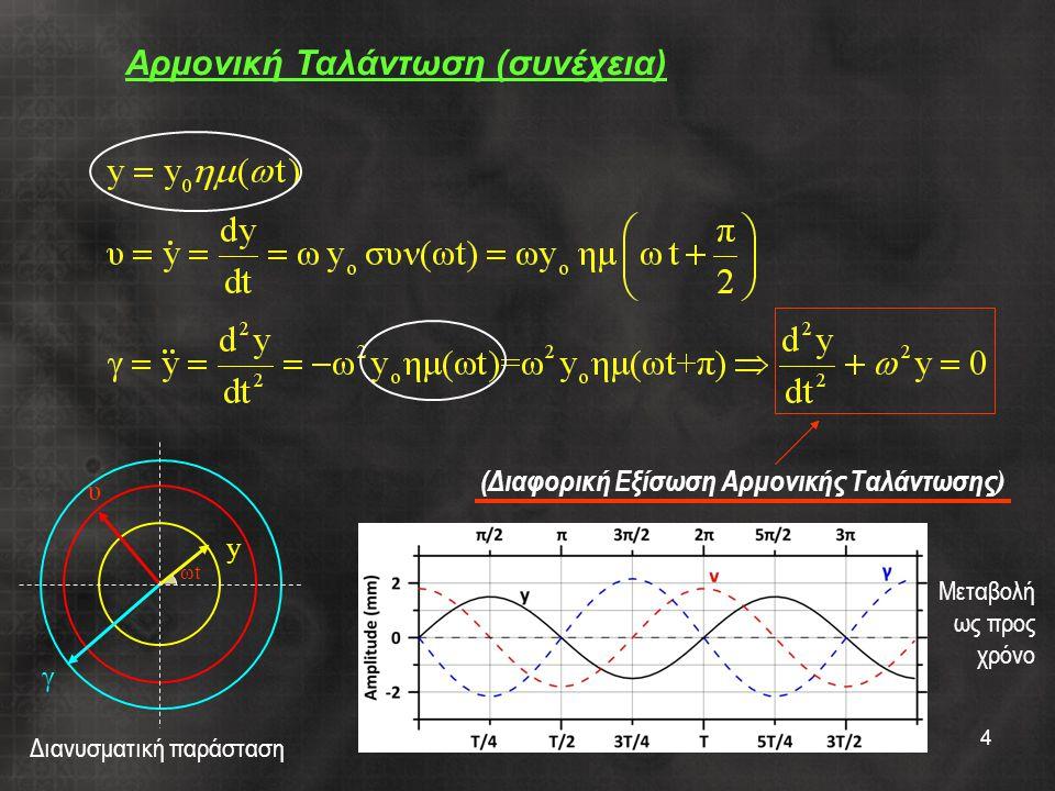 (Διαφορική Εξίσωση Αρμονικής Ταλάντωσης)