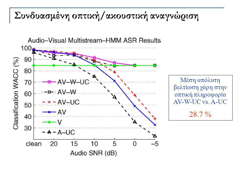 Συνδυασμένη οπτική/ακουστική αναγνώριση