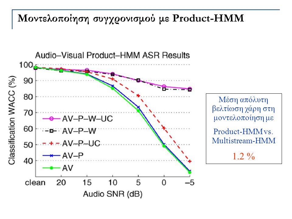 Μοντελοποίηση συγχρονισμού με Product-HMM
