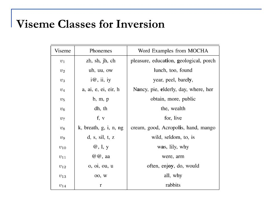 Viseme Classes for Inversion