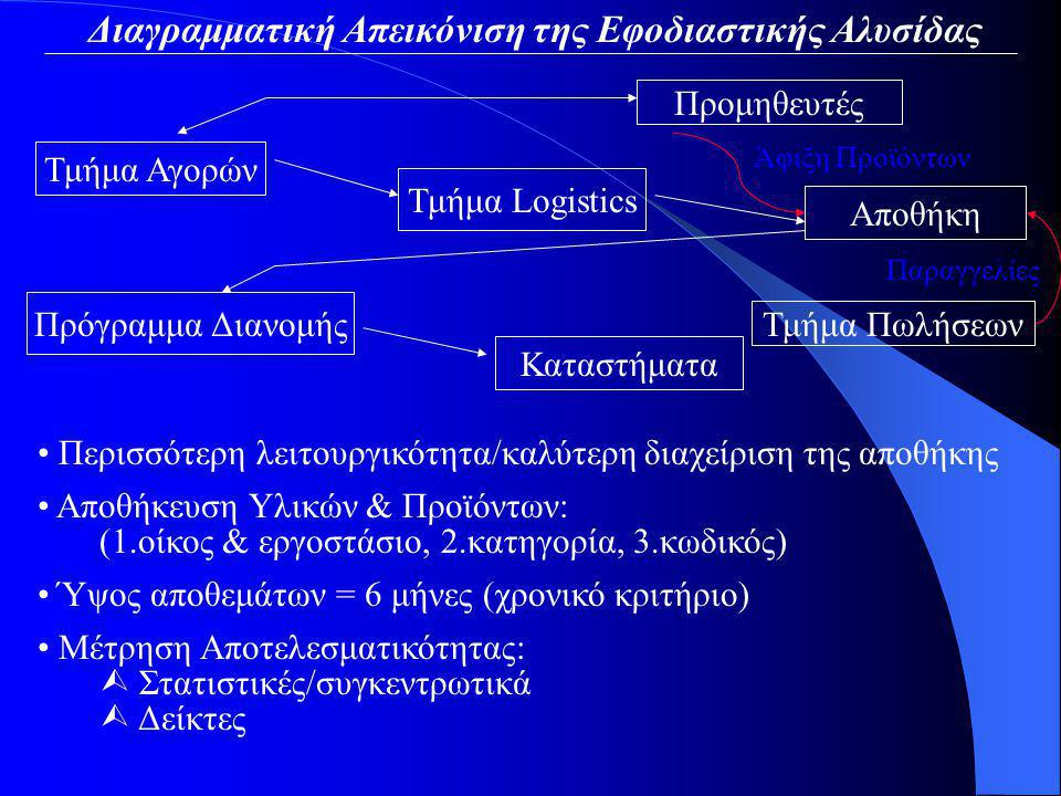 Διαγραμματική Απεικόνιση της Εφοδιαστικής Αλυσίδας