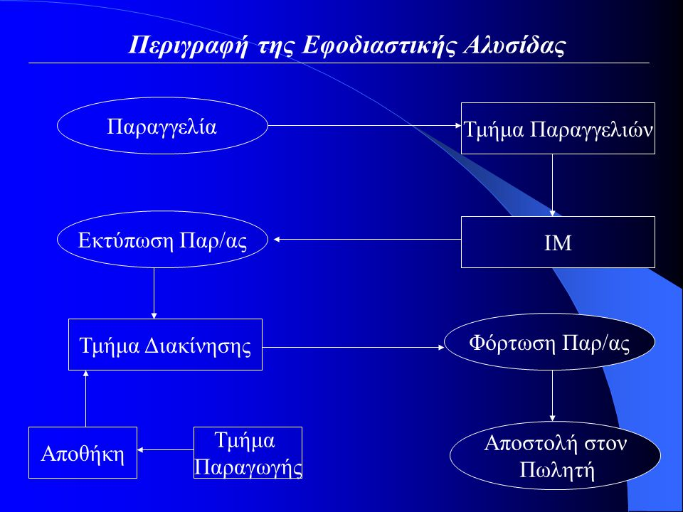 Περιγραφή της Εφοδιαστικής Αλυσίδας