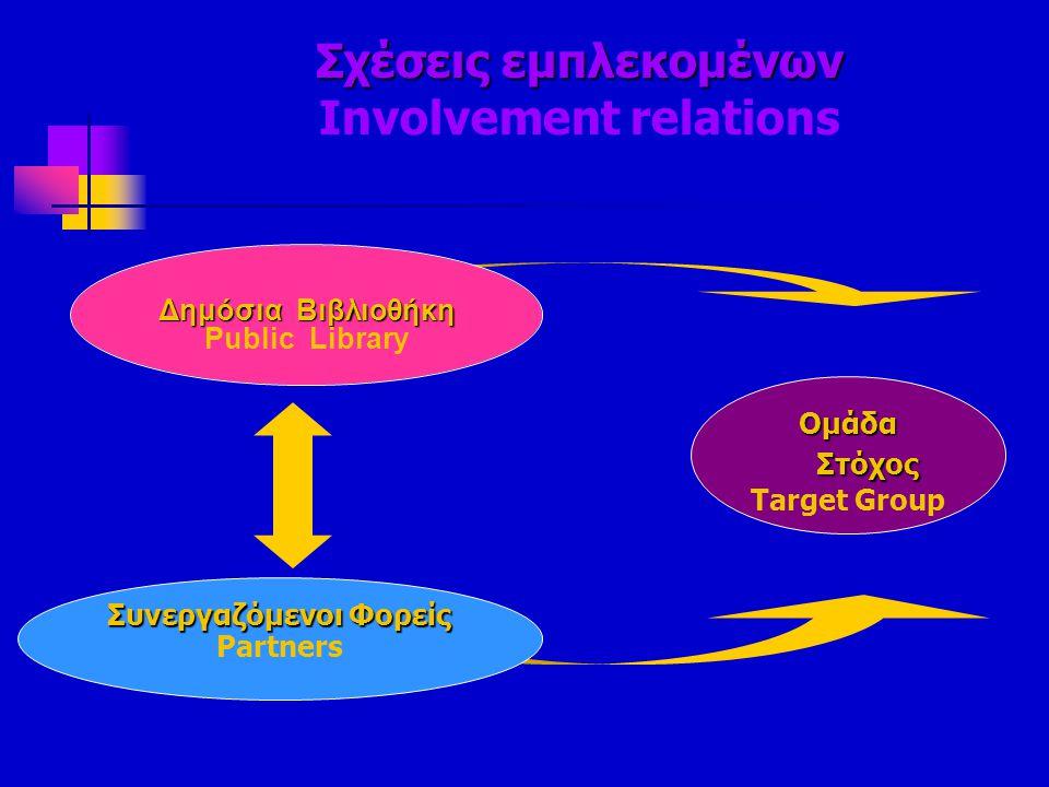 Σχέσεις εμπλεκομένων Involvement relations
