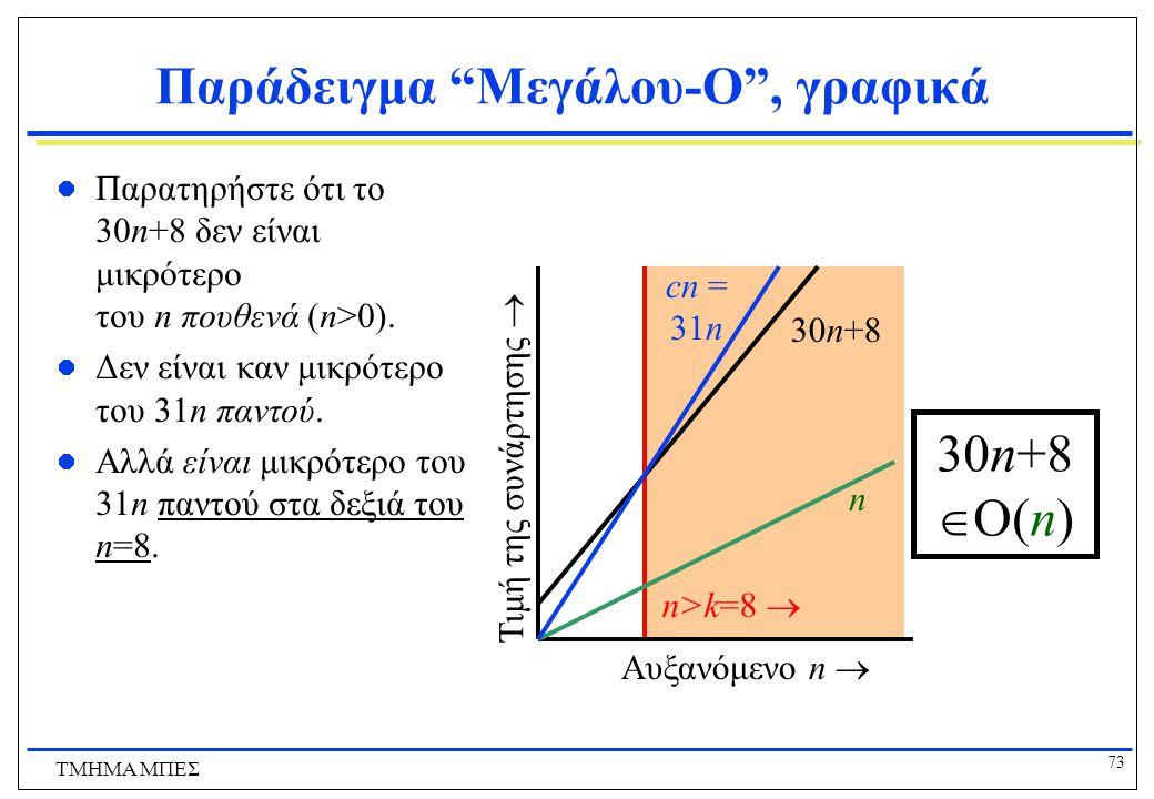 Παράδειγμα Μεγάλου-O , γραφικά
