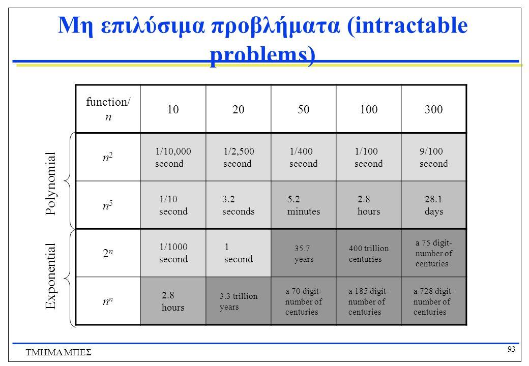 Μη επιλύσιμα προβλήματα (intractable problems)