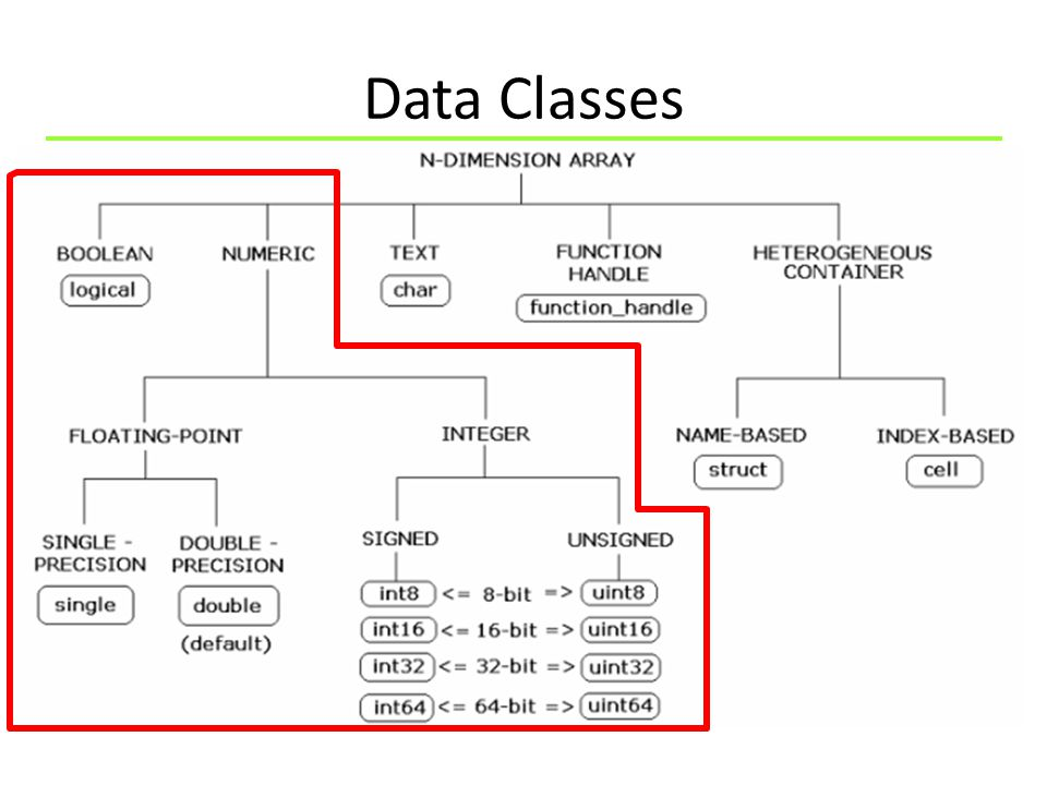 Data Classes
