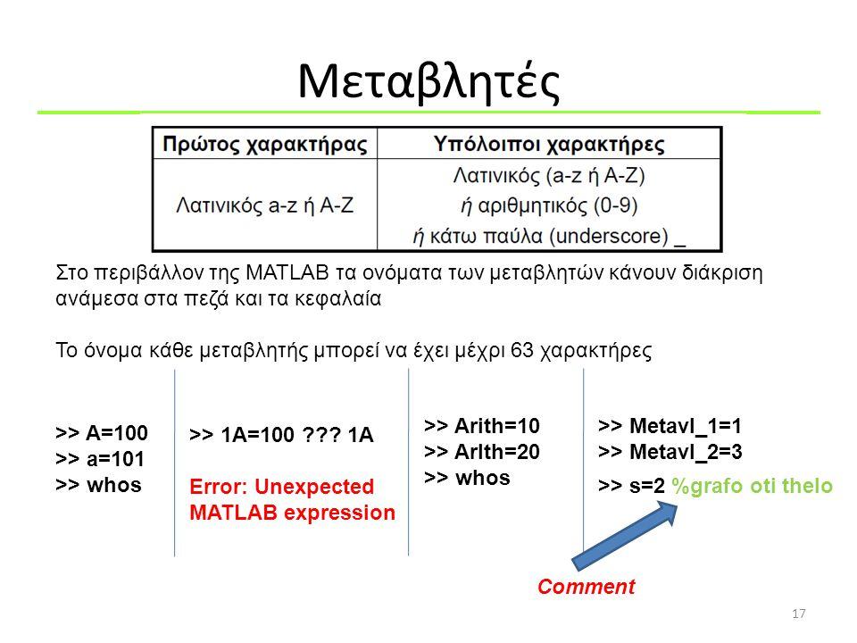 Μεταβλητές Στο περιβάλλον της MATLAB τα ονόματα των μεταβλητών κάνουν διάκριση ανάμεσα στα πεζά και τα κεφαλαία.