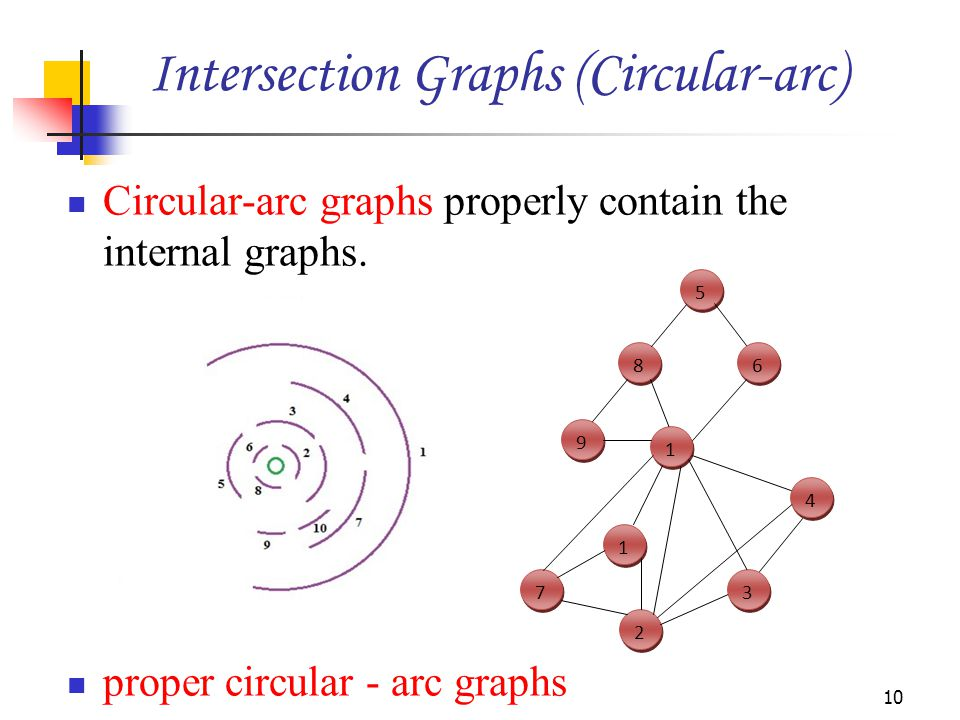 Intersection Graphs (Circular-arc)