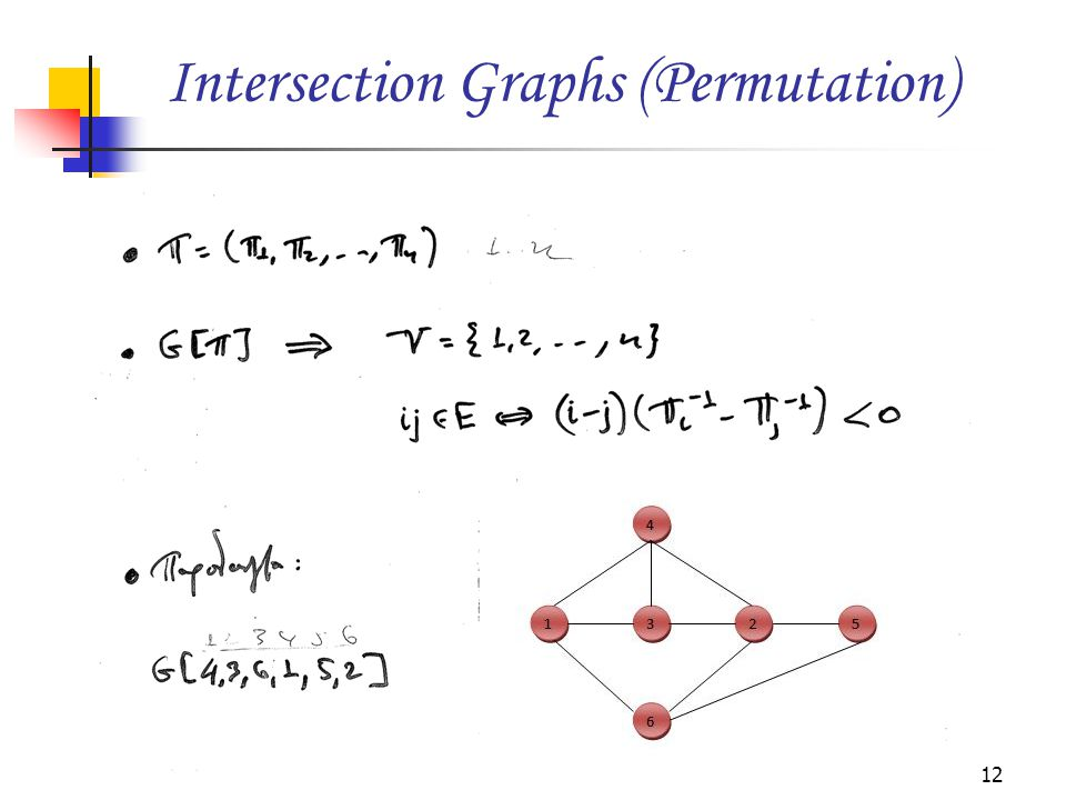 Intersection Graphs (Permutation)