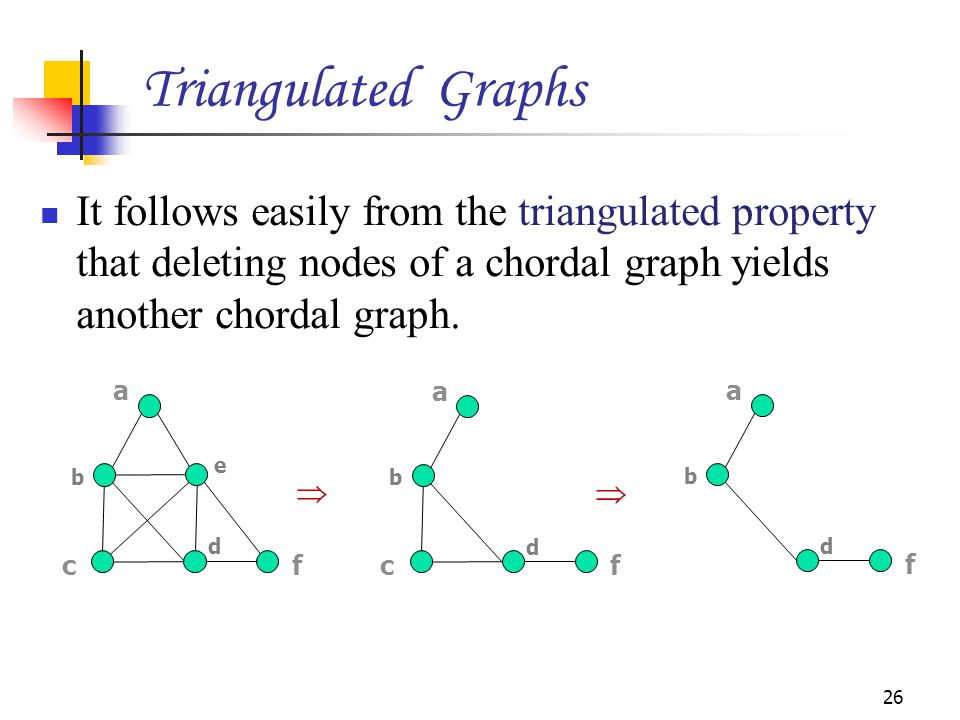 Triangulated Graphs It follows easily from the triangulated property that deleting nodes of a chordal graph yields another chordal graph.