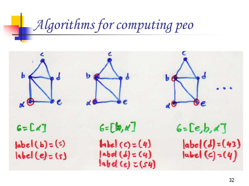 Algorithms for computing peo