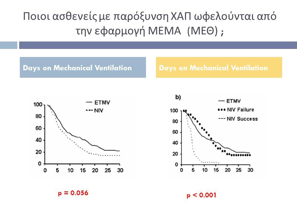 Ποιοι ασθενείς με παρόξυνση ΧΑΠ ωφελούνται από την εφαρμογή ΜΕΜΑ (ΜΕΘ) ;